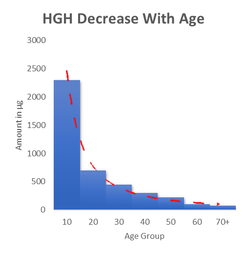 Decrease In HGH Over TIme